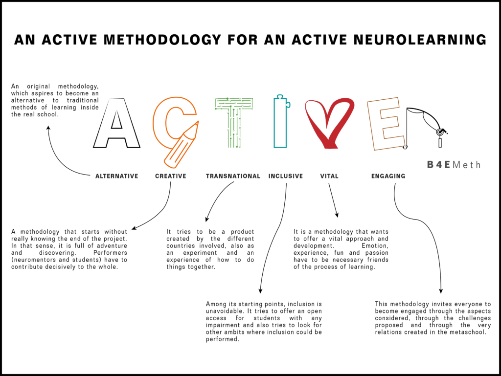 ACTIVE Methodology for Brains for Europe